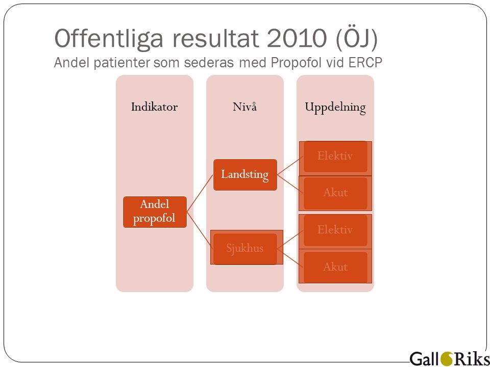 Offentliga resultat 2010 (ÖJ) Andel patienter som sederas med Propofol vid ERCP UppdelningNivåIndikator Andel propofol LandstingElektivAkutSjukhusElektivAkut