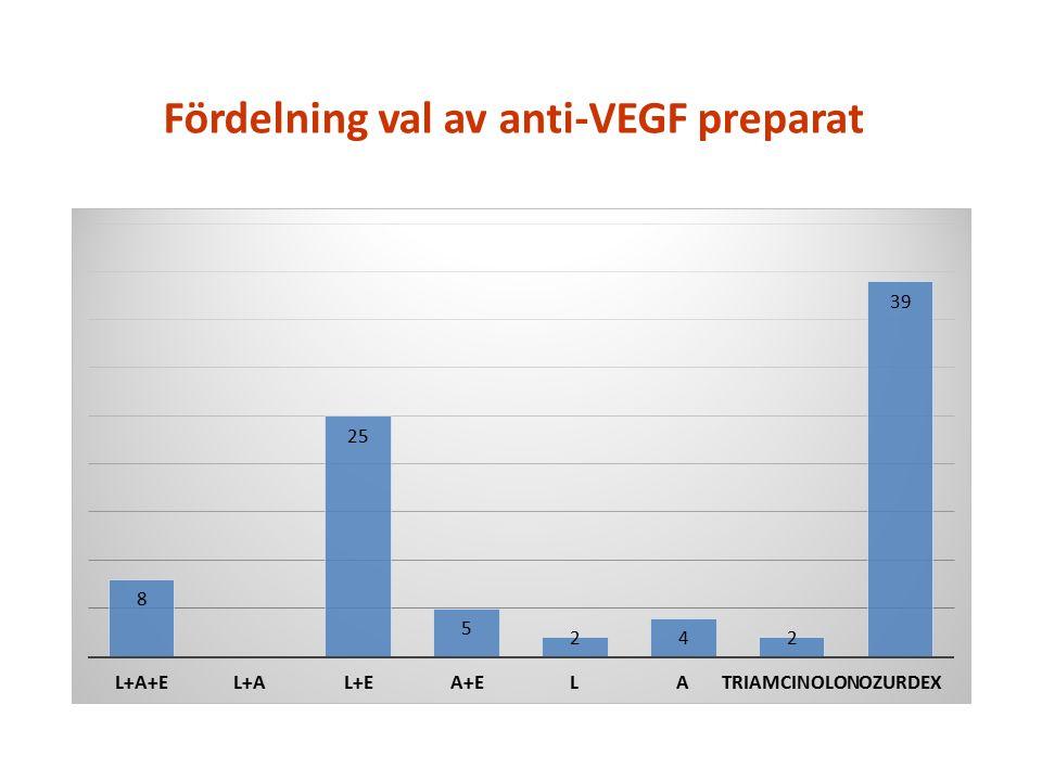 Fördelning val av anti-VEGF preparat