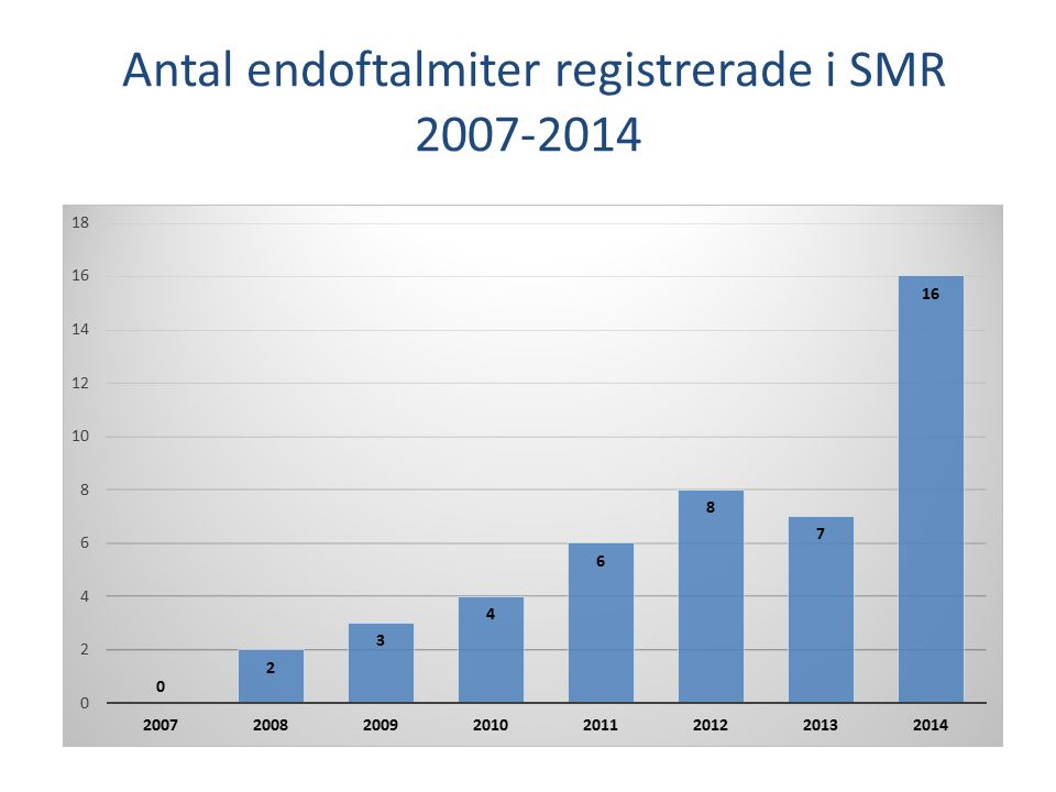 Antal endoftalmiter registrerade i SMR 2007-2014