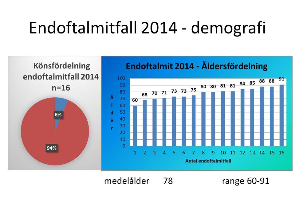 Endoftalmitfall 2014 - demografi medelålder78range 60-91