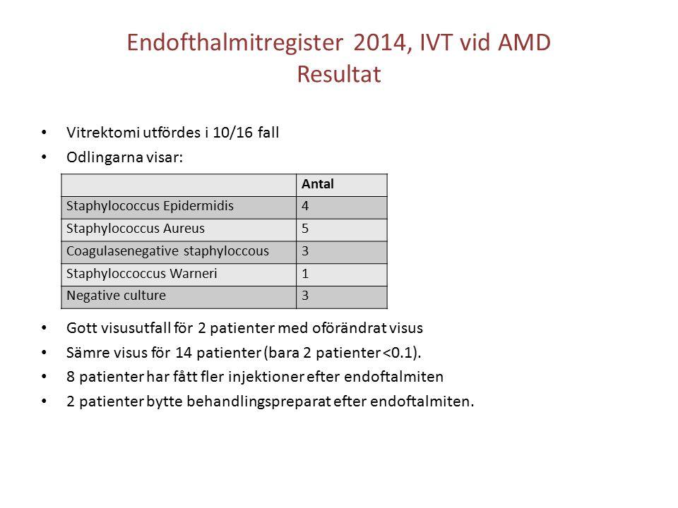Endofthalmitregister 2014, IVT vid AMD Resultat Vitrektomi utfördes i 10/16 fall Odlingarna visar: Gott visusutfall för 2 patienter med oförändrat visus Sämre visus för 14 patienter (bara 2 patienter <0.1).