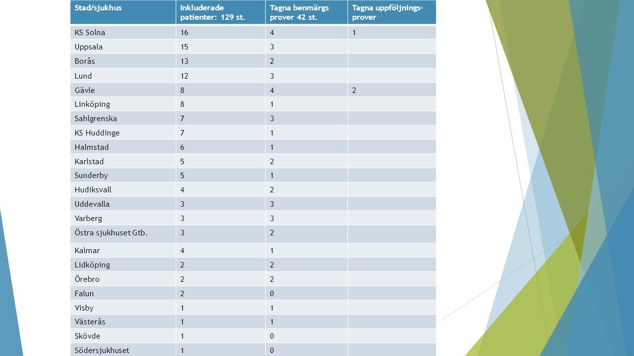 Stad/sjukhusInkluderade patienter: 129 st. Tagna benmärgs prover 42 st. Tagna uppföljnings- prover KS Solna1641 Uppsala153 Borås132 Lund123 Gävle842 L