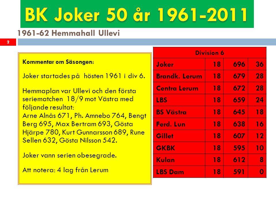 1962-63 Hemmahall Ullevi 3 Kommentar om Säsongen: Joker vann serien med endast en förlust Joker förbättrade sitt lagsnitt från 696 till 722.