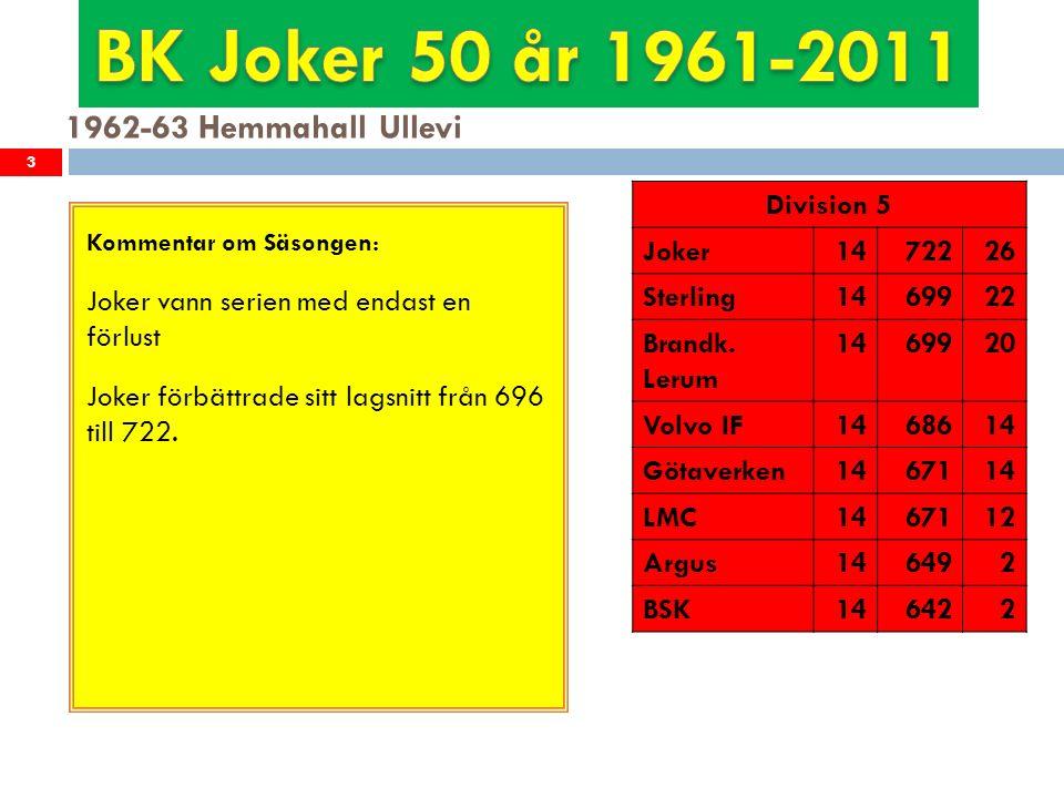 1973-74 Hemmahall Stigbergshallen 14 Kommentar om Säsongen: Efter en tuff kamp med Elbogen om seriesegern fick Joker ge sig och bli tvåa i serien.