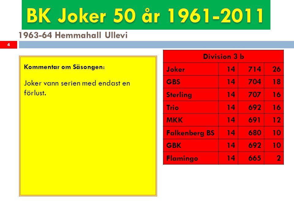 1964-65 Hemmahall Ullevi 5 Kommentar om Säsongen: Joker vann serien med 10 poäng, obesegrade Division 3 b Joker1471828 Sterling1469718 GBK1468616 Komet1467816 GKK1467212 TAXI1469410 Sk Cement146666 Volvo KK146596
