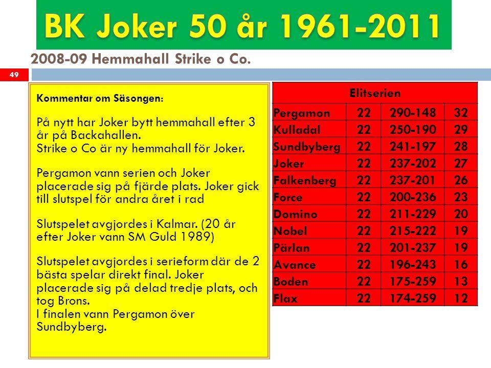 2008-09 Hemmahall Strike o Co. 49 Kommentar om Säsongen: På nytt har Joker bytt hemmahall efter 3 år på Backahallen. Strike o Co är ny hemmahall för J