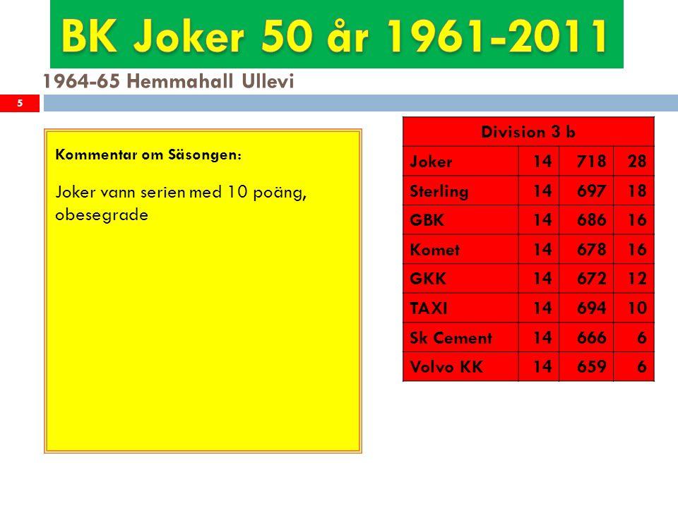 1985-86 Hemmahall Stigbergshallen 26 Kommentar om Säsongen: Virveln vann serien med Joker på andra plats, samma poäng som Taifun och Elbogen men med bättre kvot.