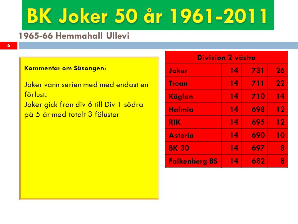 1966-67 Hemmahall Ullevi 7 Kommentar om Säsongen: Jokers första år i högsta serien.