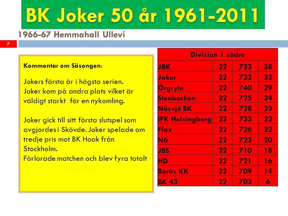 1987-88 Hemmahall Stigbergshallen 28 Kommentar om Säsongen: Efter en mycket jämn serie med 10 lag inom 6 poäng missade Joker slutspelet trots den bästa kvoten av alla lag.