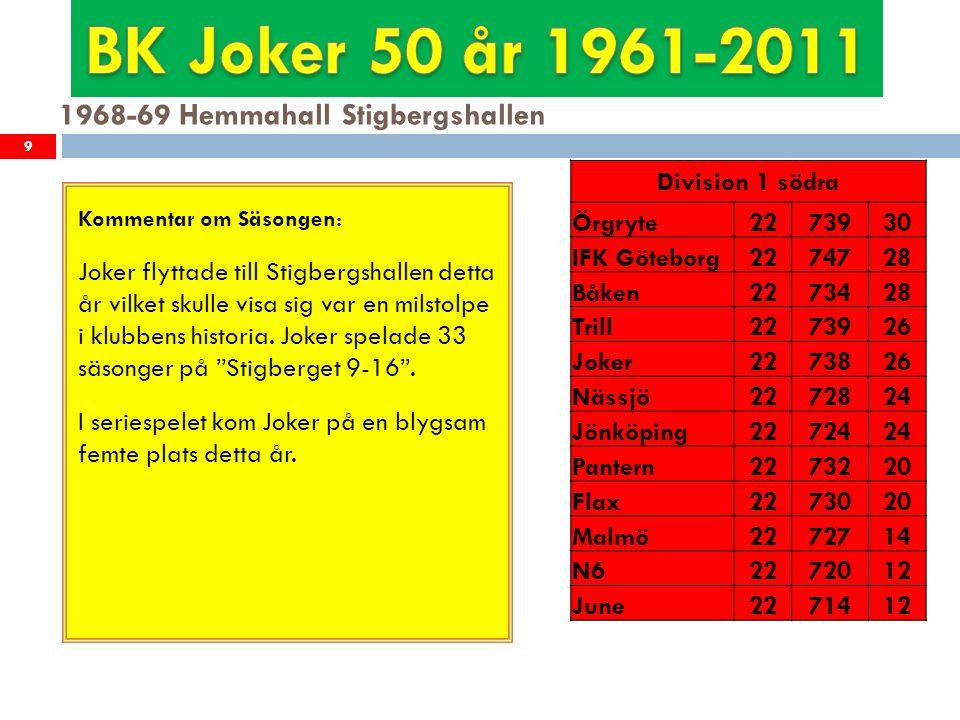 1969-70 Hemmahall Stigbergshallen 10 Kommentar om Säsongen: För första gången vann Joker allsvenska serien.