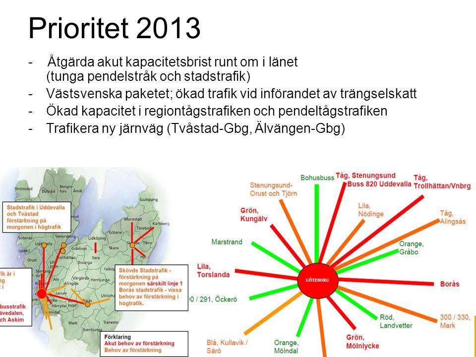 Prioritet 2013 - Åtgärda akut kapacitetsbrist runt om i länet (tunga pendelstråk och stadstrafik) -Västsvenska paketet; ökad trafik vid införandet av trängselskatt -Ökad kapacitet i regiontågstrafiken och pendeltågstrafiken -Trafikera ny järnväg (Tvåstad-Gbg, Älvängen-Gbg)
