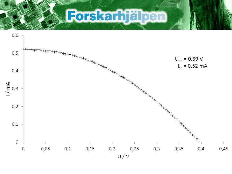 U oc = 0,39 V I sc = 0,52 mA