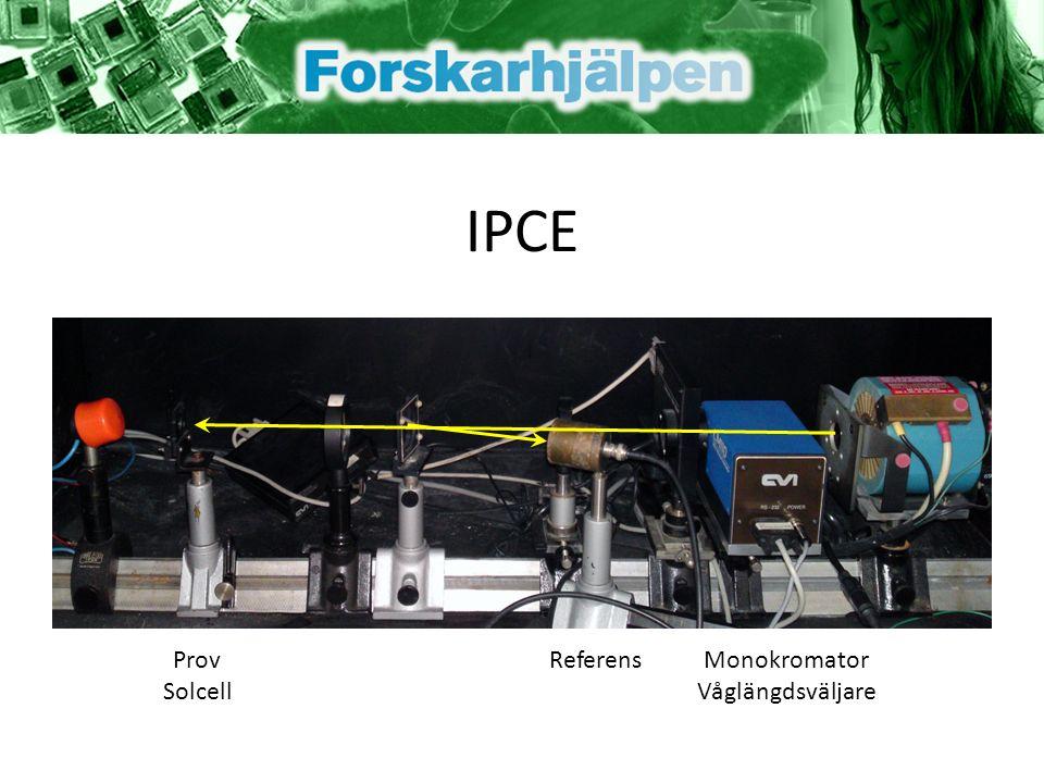 IPCE Prov Solcell ReferensMonokromator Våglängdsväljare