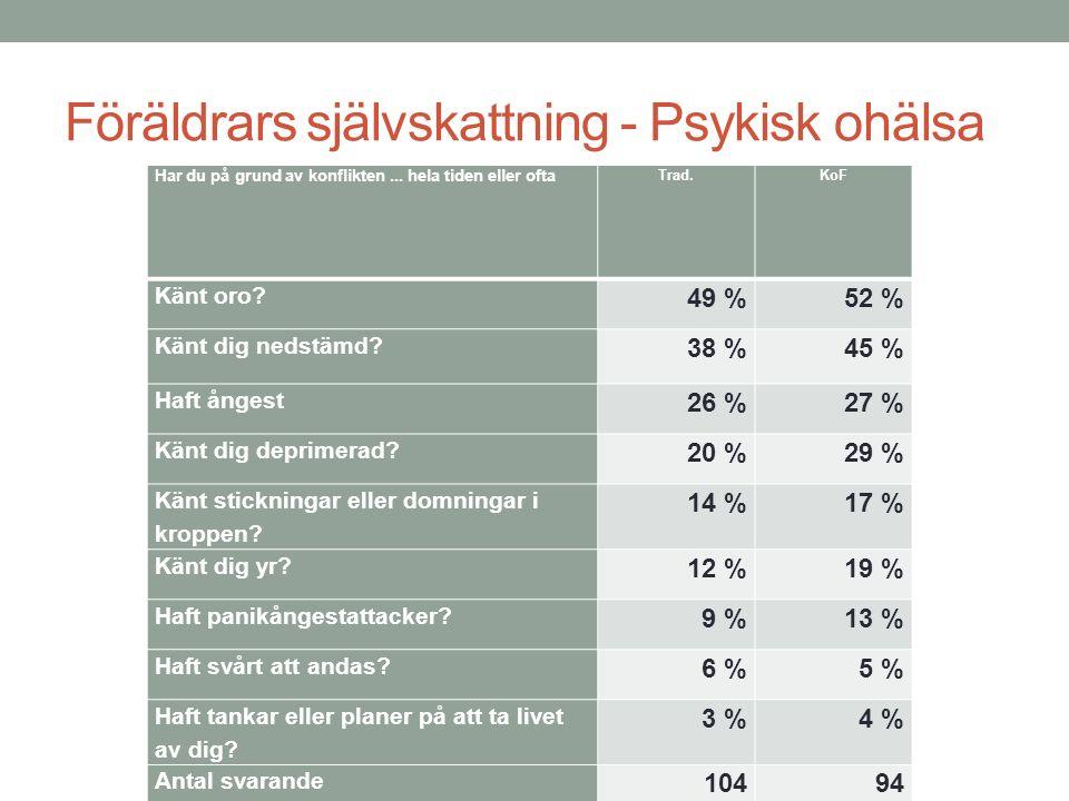 Föräldrars självskattning - Psykisk ohälsa Har du på grund av konflikten... hela tiden eller ofta Trad.KoF Känt oro? 49 %52 % Känt dig nedstämd? 38 %4