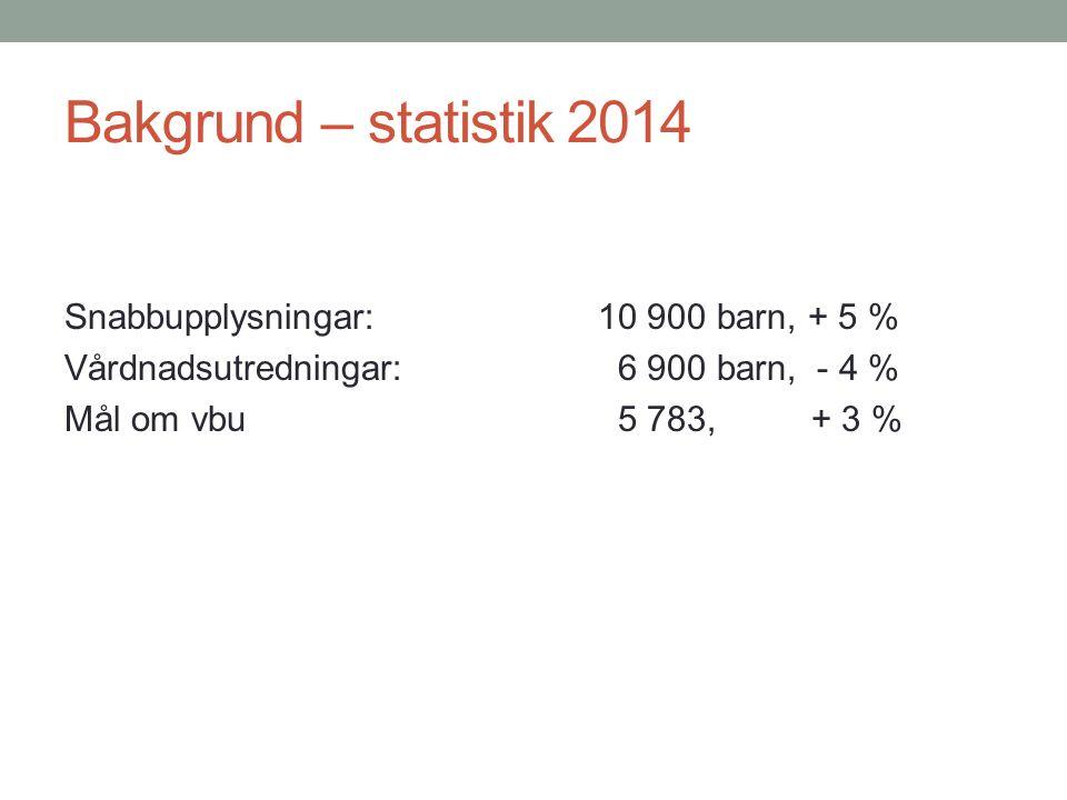 Bakgrund – statistik 2014 Snabbupplysningar: 10 900 barn, + 5 % Vårdnadsutredningar: 6 900 barn, - 4 % Mål om vbu 5 783, + 3 %