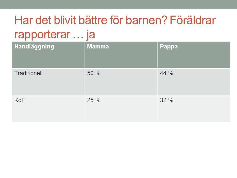 Har det blivit bättre för barnen? Föräldrar rapporterar … ja HandläggningMammaPappa Traditionell50 %44 % KoF25 %32 %