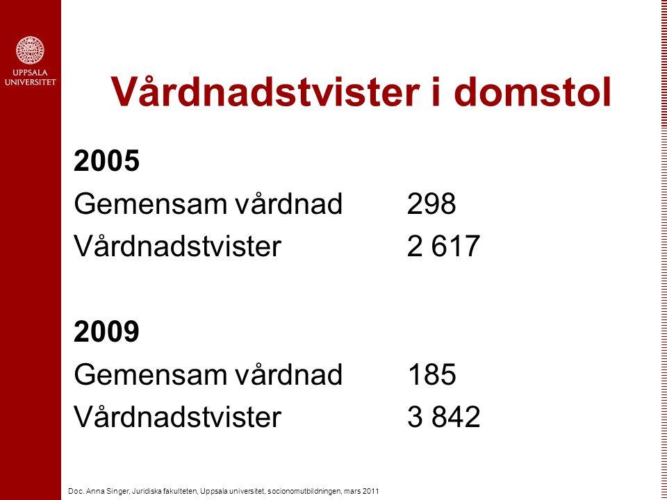 Doc. Anna Singer, Juridiska fakulteten, Uppsala universitet, socionomutbildningen, mars 2011 Vårdnadstvister i domstol 2005 Gemensam vårdnad 298 Vårdn