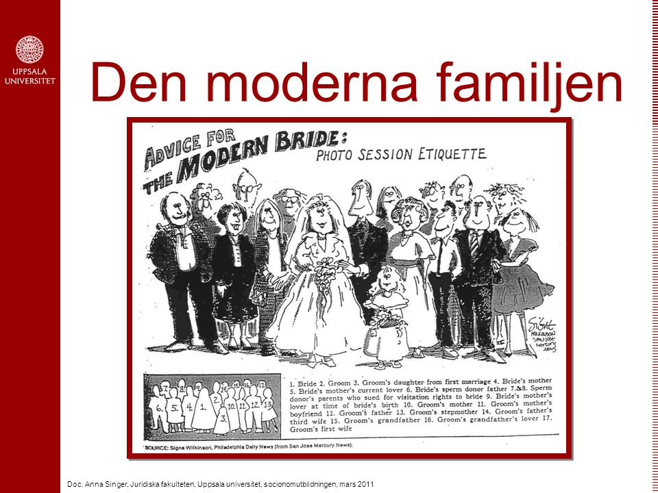 Doc. Anna Singer, Juridiska fakulteten, Uppsala universitet, socionomutbildningen, mars 2011 Den moderna familjen