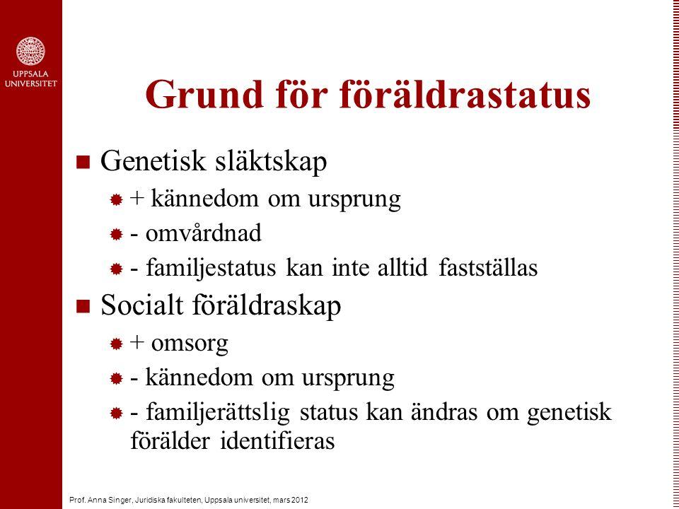 Prof. Anna Singer, Juridiska fakulteten, Uppsala universitet, mars 2012 Grund för föräldrastatus Genetisk släktskap  + kännedom om ursprung  - omvår
