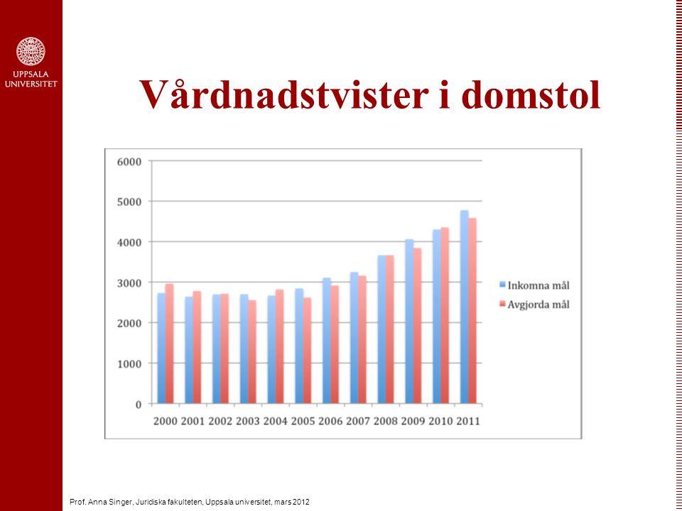 Prof. Anna Singer, Juridiska fakulteten, Uppsala universitet, mars 2012 Vårdnadstvister i domstol