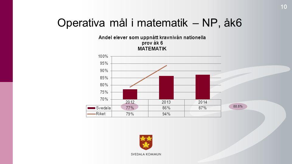 Operativa mål i matematik – NP, åk6 10 88.5%
