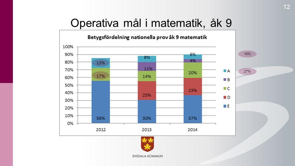 Operativa mål i matematik, åk 9 12 27% 16%
