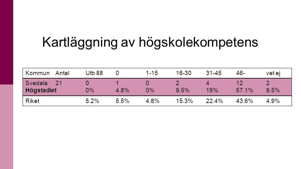 14 KommunAntal Utb 88 0 1-15 16-30 31-45 46- vet ej Svedala 21 0 1 0 2 4 12 2 Högstadiet0%4.8%0%9.5%19%57.1%9.5% Riket5.2% 5.5% 4.8% 15.3% 22.4% 43.6% 4.9% Kartläggning av högskolekompetens