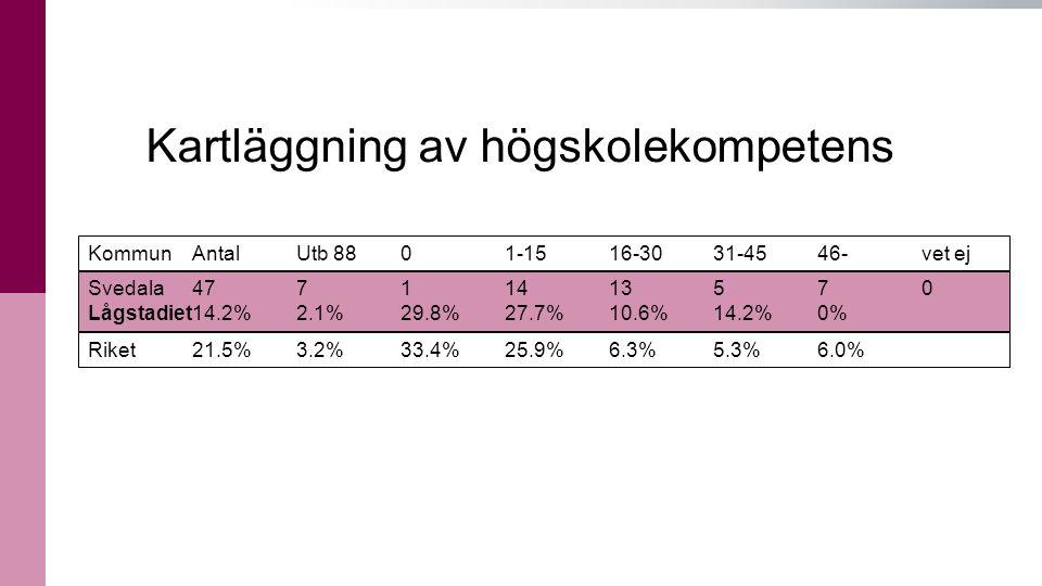 16 KommunAntal Utb 88 0 1-15 16-30 31-45 46- vet ej Svedala 47 7 1 14 13 5 7 0 Lågstadiet14.2%2.1%29.8%27.7%10.6%14.2%0% Riket21.5% 3.2% 33.4% 25.9% 6.3% 5.3% 6.0% Kartläggning av högskolekompetens
