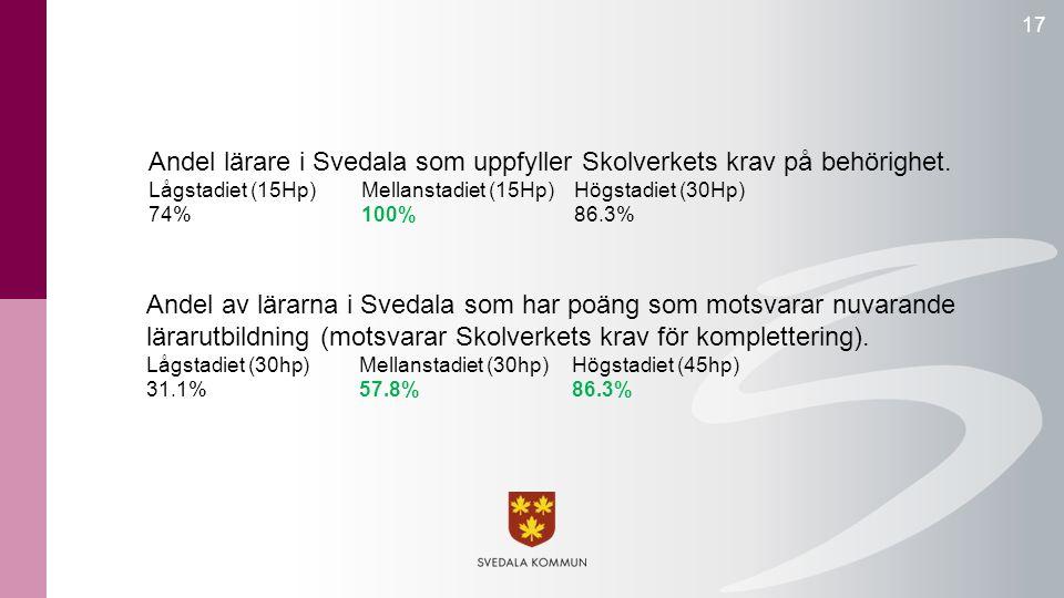 Andel lärare i Svedala som uppfyller Skolverkets krav på behörighet. Lågstadiet (15Hp)Mellanstadiet (15Hp)Högstadiet (30Hp) 74%100%86.3% 17 Andel av l