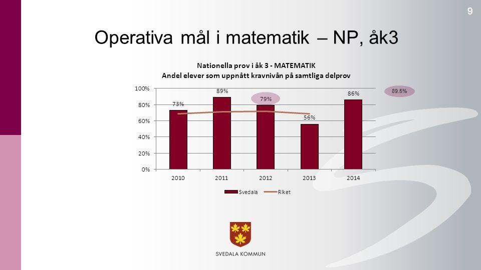 Operativa mål i matematik – NP, åk3 9 89.5%