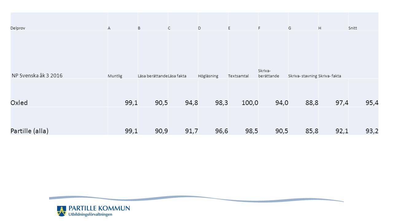 DelprovABCDEFGHSnitt NP Svenska åk 3 2016 MuntligLäsa berättandeLäsa faktaHögläsningTextsamtal Skriva- berättandeSkriva- stavningSkriva- fakta Oxled99,190,594,898,3100,094,088,897,495,4 Partille (alla)99,190,991,796,698,590,585,892,193,2