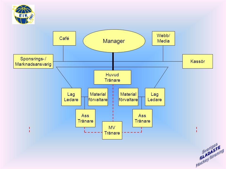 Sponsrings- / Marknadsansvarig Café Webb/ Media Kassör Huvud Tränare Material förvaltare Lag Ledare Ass Tränare Material förvaltare Lag Ledare Ass Tränare Manager MV Tränare