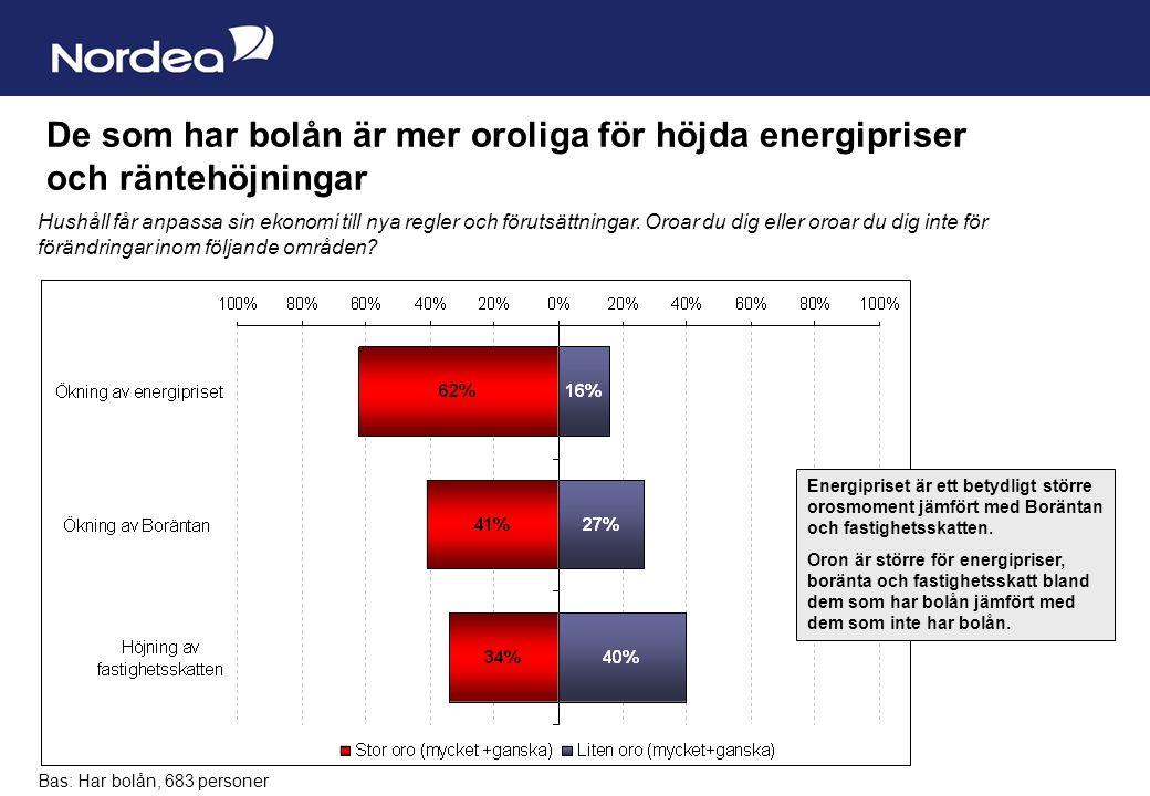 Sida 12 De som har bolån är mer oroliga för höjda energipriser och räntehöjningar Hushåll får anpassa sin ekonomi till nya regler och förutsättningar.