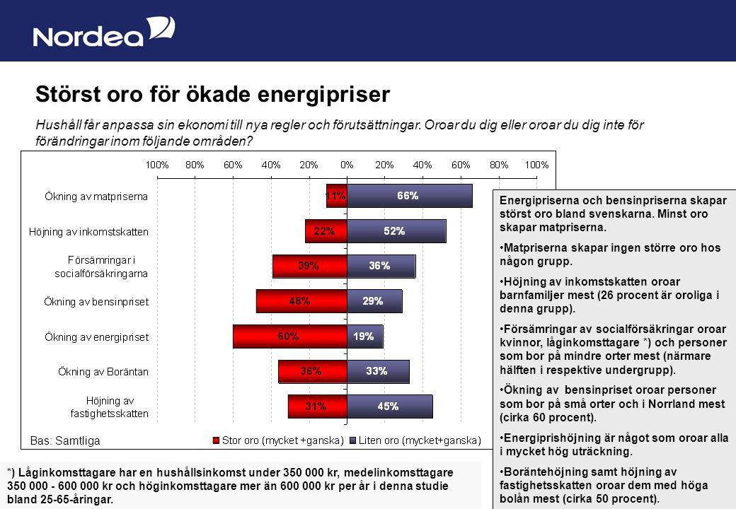 Sida 3 Norrlänningar mest oroade över bensinpriset Bas: Samtliga per region Norrland sticket ut med högre grad av oro för höjning av bensinpriset samt oro för försämringar i socialförsäkringarna.