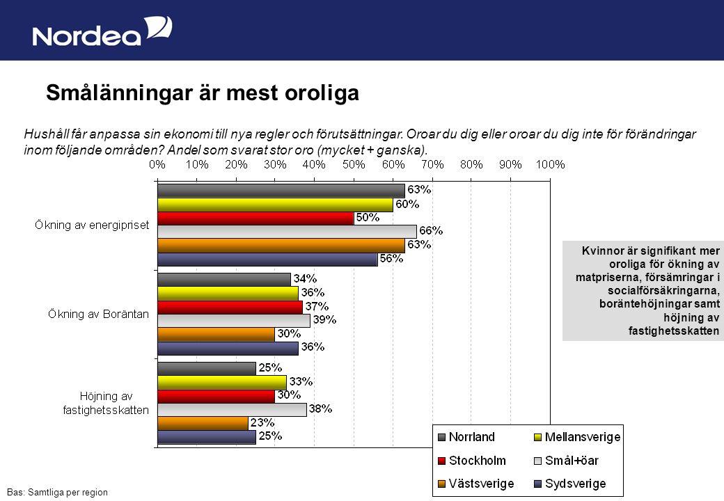 Sida 4 Smålänningar är mest oroliga Bas: Samtliga per region Hushåll får anpassa sin ekonomi till nya regler och förutsättningar.