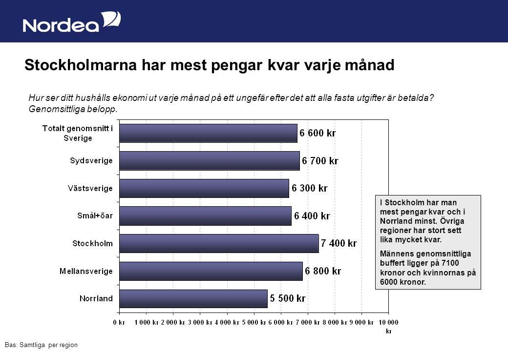 Sida 8 Stockholmarna har mest pengar kvar varje månad I Stockholm har man mest pengar kvar och i Norrland minst.