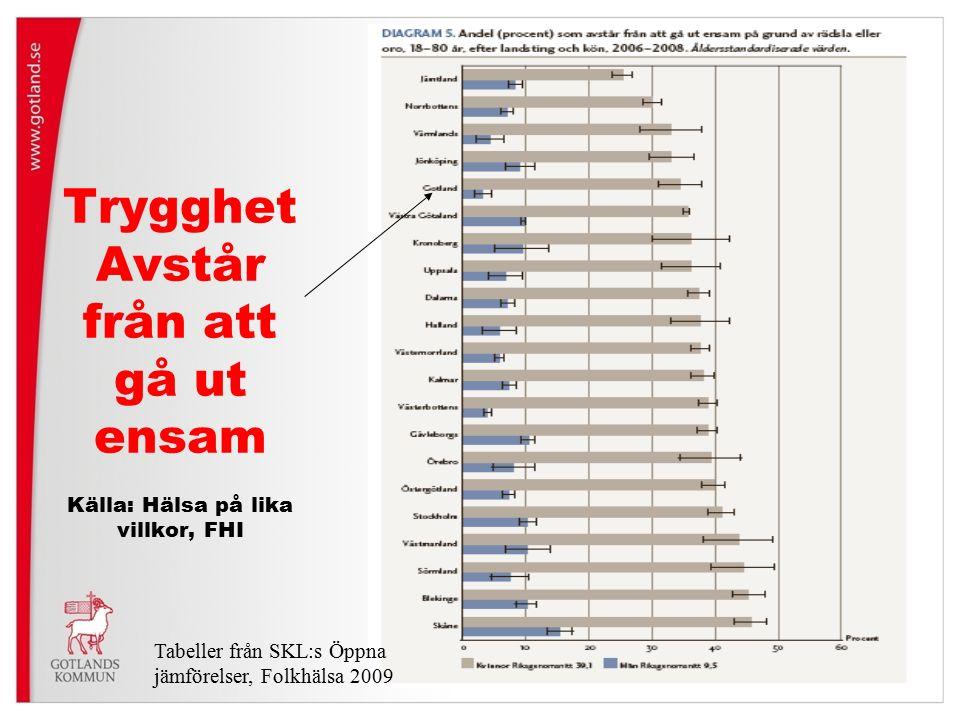 Trygghet Avstår från att gå ut ensam Källa: Hälsa på lika villkor, FHI Tabeller från SKL:s Öppna jämförelser, Folkhälsa 2009