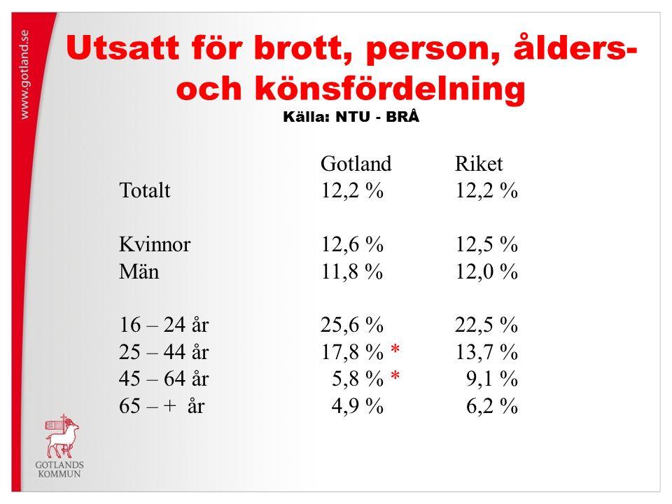 Utsatt för brott, person, ålders- och könsfördelning Källa: NTU - BRÅ GotlandRiket Totalt12,2 % 12,2 % Kvinnor12,6 %12,5 % Män11,8 %12,0 % 16 – 24 år25,6 %22,5 % 25 – 44 år17,8 % *13,7 % 45 – 64 år 5,8 % * 9,1 % 65 – + år 4,9 % 6,2 %