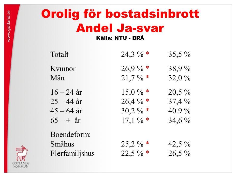 Orolig för bostadsinbrott Andel Ja-svar Källa: NTU - BRÅ Totalt24,3 % *35,5 % Kvinnor26,9 % * 38,9 % Män21,7 % *32,0 % 16 – 24 år15,0 % *20,5 % 25 – 4
