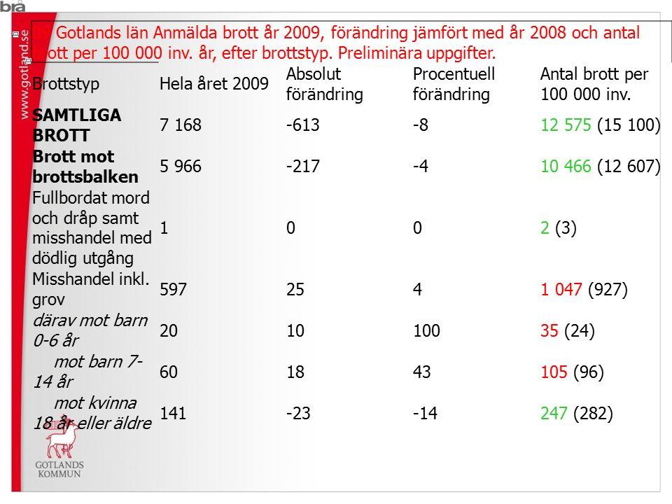 09 Gotlands län Anmälda brott år 2009, förändring jämfört med år 2008 och antal brott per 100 000 inv. år, efter brottstyp. Preliminära uppgifter. Bro