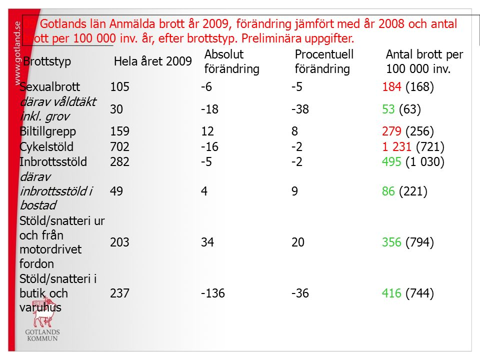 09 Gotlands län Anmälda brott år 2009, förändring jämfört med år 2008 och antal brott per 100 000 inv.