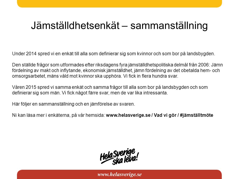 www.helasverige.se Jämställdhetsenkät – sammanställning Under 2014 spred vi en enkät till alla som definierar sig som kvinnor och som bor på landsbygd