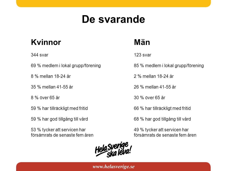 www.helasverige.se De svarande Kvinnor 344 svar 69 % medlem i lokal grupp/förening 8 % mellan 18-24 år 35 % mellan 41-55 år 8 % över 65 år 59 % har ti