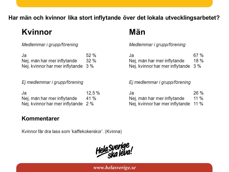www.helasverige.se Har män och kvinnor lika stort inflytande över det lokala utvecklingsarbetet? Kvinnor Medlemmar i grupp/förening Ja 52 % Nej, män h