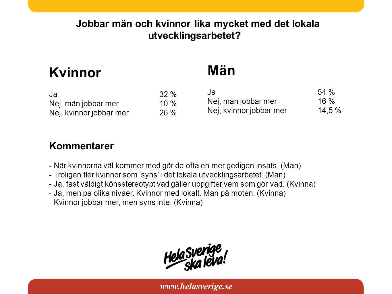 www.helasverige.se Jobbar män och kvinnor lika mycket med det lokala utvecklingsarbetet? Kvinnor Ja32 % Nej, män jobbar mer10 % Nej, kvinnor jobbar me