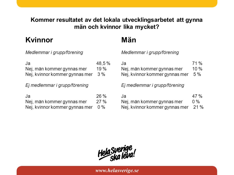 www.helasverige.se Kommer resultatet av det lokala utvecklingsarbetet att gynna män och kvinnor lika mycket.