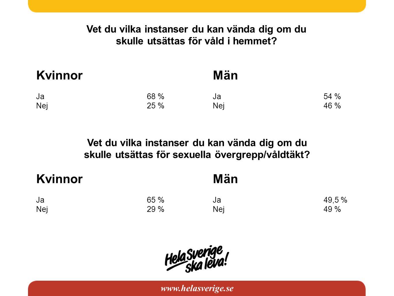 www.helasverige.se Vet du vilka instanser du kan vända dig om du skulle utsättas för våld i hemmet? Kvinnor Ja68 % Nej25 % Män Ja54 % Nej46 % Vet du v