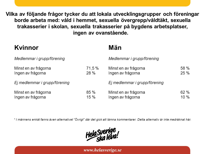 www.helasverige.se Vilka av följande frågor tycker du att lokala utvecklingsgrupper och föreningar borde arbeta med: våld i hemmet, sexuella övergrepp/våldtäkt, sexuella trakasserier i skolan, sexuella trakasserier på bygdens arbetsplatser, ingen av ovanstående.