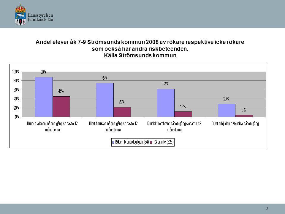 3 Andel elever åk 7-9 Strömsunds kommun 2008 av rökare respektive icke rökare som också har andra riskbeteenden.