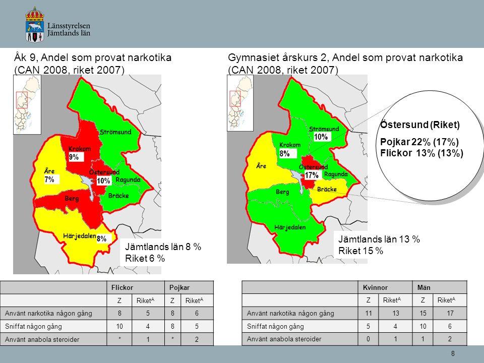 8 Gymnasiet årskurs 2, Andel som provat narkotika (CAN 2008, riket 2007) Jämtlands län 13 % Riket 15 % Östersund (Riket) Pojkar 22% (17%) Flickor 13% (13%) Åk 9, Andel som provat narkotika (CAN 2008, riket 2007) Jämtlands län 8 % Riket 6 % FlickorPojkar ZRiket A Z Använt narkotika någon gång8586 Sniffat någon gång10485 Använt anabola steroider*1*2 KvinnorMän ZRiket A Z Använt narkotika någon gång 11131517 Sniffat någon gång54106 Använt anabola steroider 0112